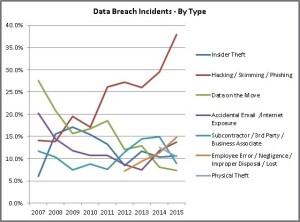 data breaches graph