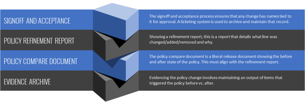 Policy Migration Diagram For Website